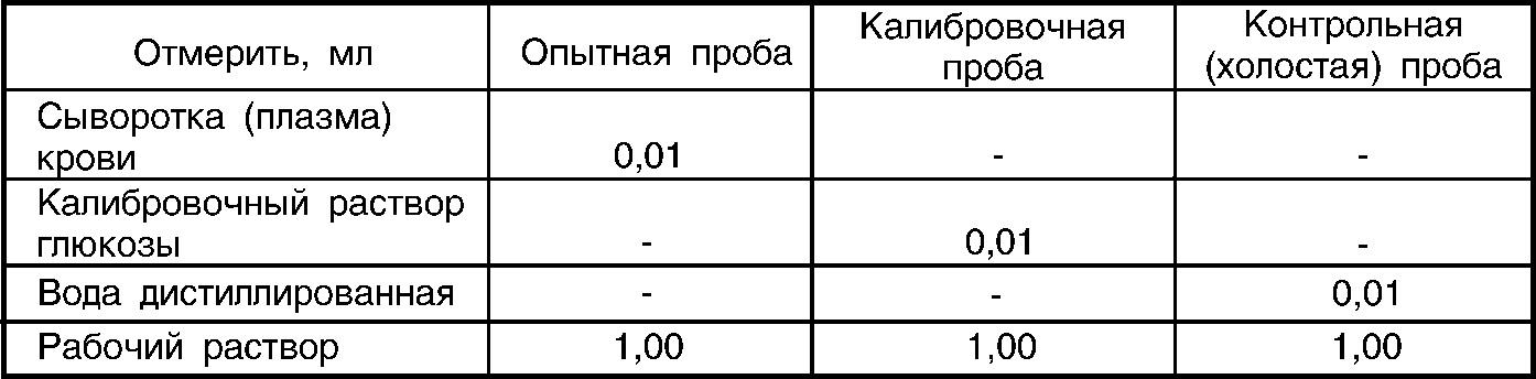 таблица глюкозы в крови и в плазме